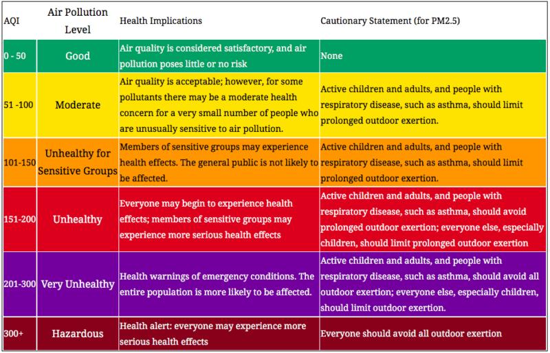 Air Pollution Advice